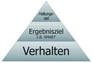 Zielhierarchie: Haltung – Ergebnis – Verhalten